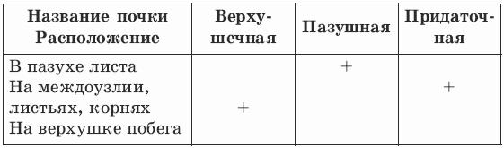 http://modernlib.ru/books/benuzh_elena/testi_po_biologii_6_klass/i_046.png