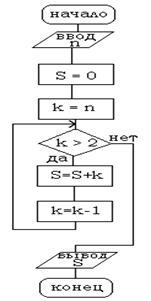 http://chel-gymnasia23.narod.ru/Informatika/Blok_shema/Images/2.JPG