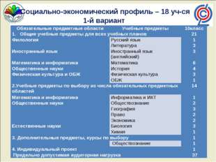 Социально-экономический профиль – 18 уч-ся 1-й вариант Обязательные предметн