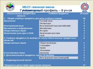 МБОУ гимназия имени А.Платонова Гуманитарный профиль – 9 уч-ся Обязательные п