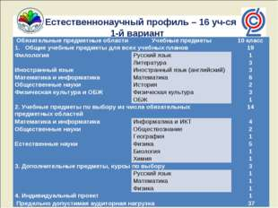 Естественнонаучный профиль – 16 уч-ся 1-й вариант Обязательные предметные об