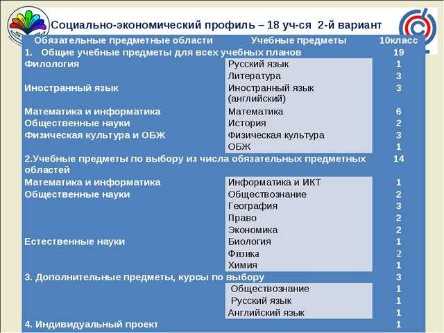 Социально-экономический профиль – 18 уч-ся 2-й вариант Обязательные предметн...