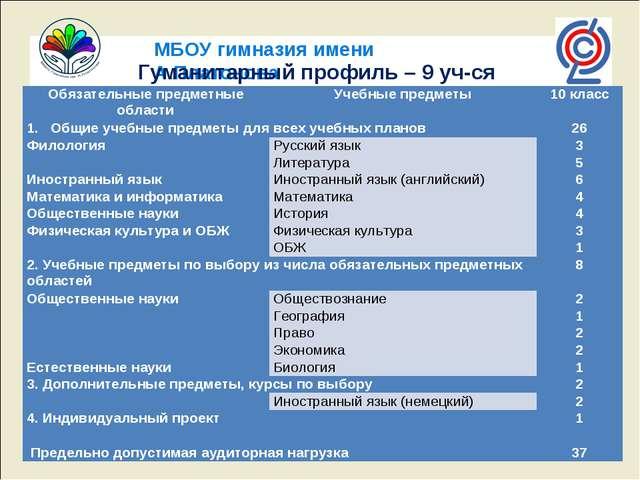 МБОУ гимназия имени А.Платонова Гуманитарный профиль – 9 уч-ся Обязательные п...