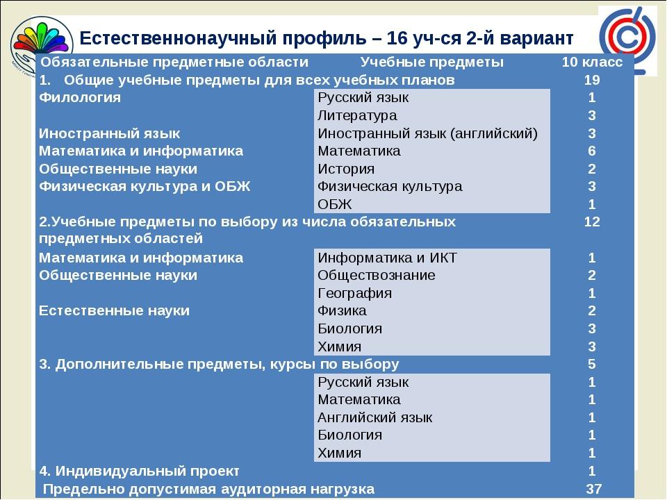 Естественнонаучный профиль – 16 уч-ся 2-й вариант Обязательные предметные об...