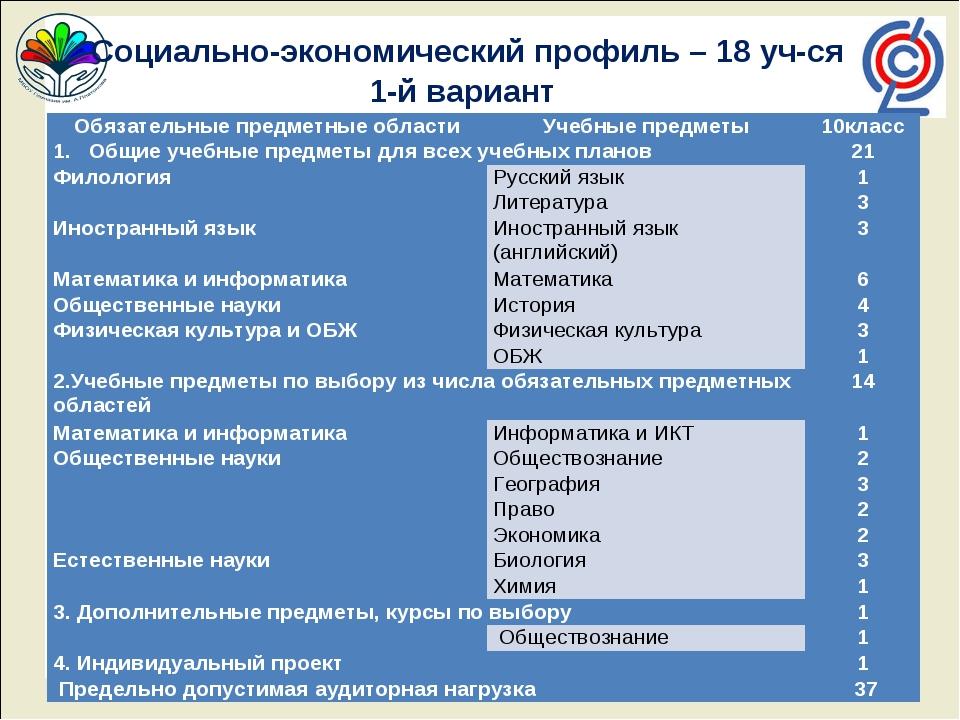 Социально-экономический профиль – 18 уч-ся 1-й вариант Обязательные предметн...