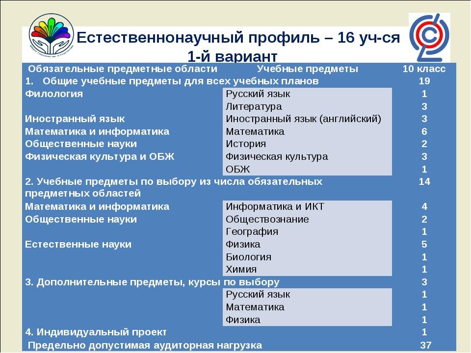 Естественнонаучный профиль – 16 уч-ся 1-й вариант Обязательные предметные об...