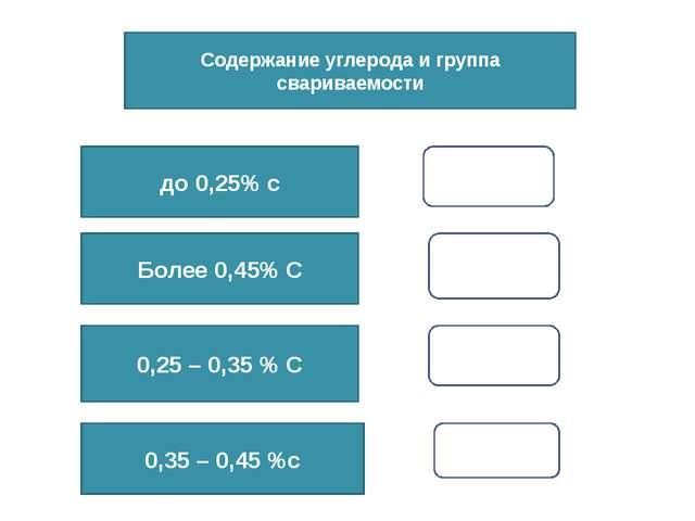 Содержание углерода и группа свариваемости до 0,25% с Более 0,45% С 0,25 – 0,...