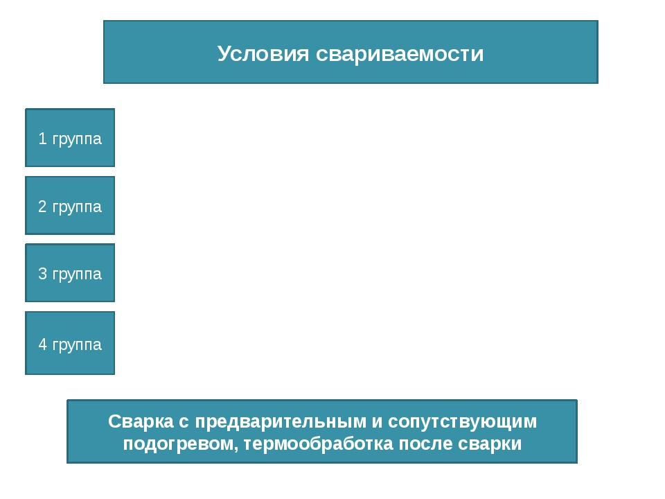 Условия свариваемости 1 группа 2 группа 3 группа 4 группа Сварка с предварите...