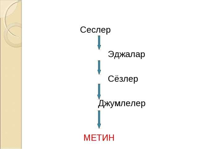 Сеслер Эджалар Сёзлер Джумлелер МЕТИН