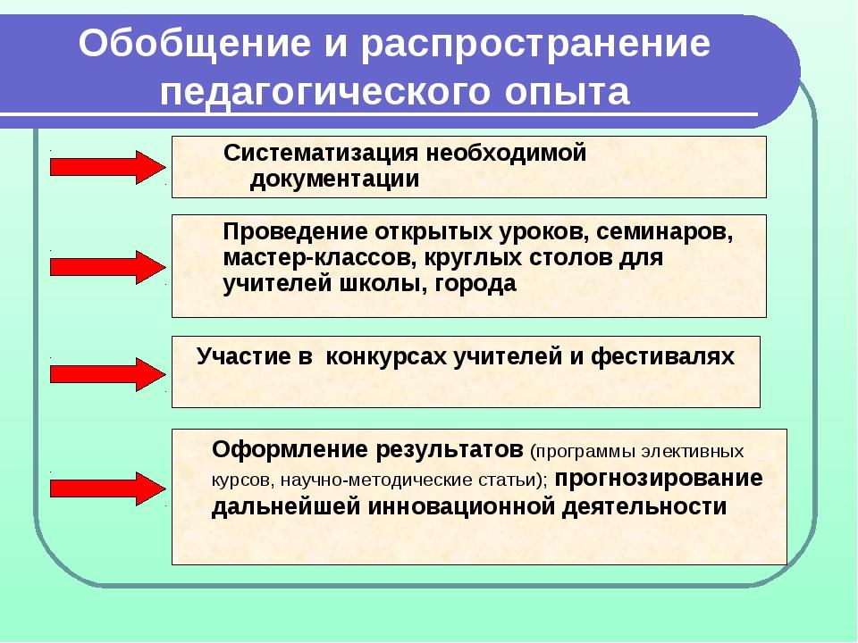 Обобщение и распространение педагогического опыта Систематизация необходимой...