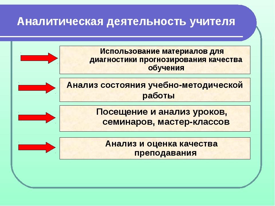Аналитическая деятельность учителя Использование материалов для диагностики п...