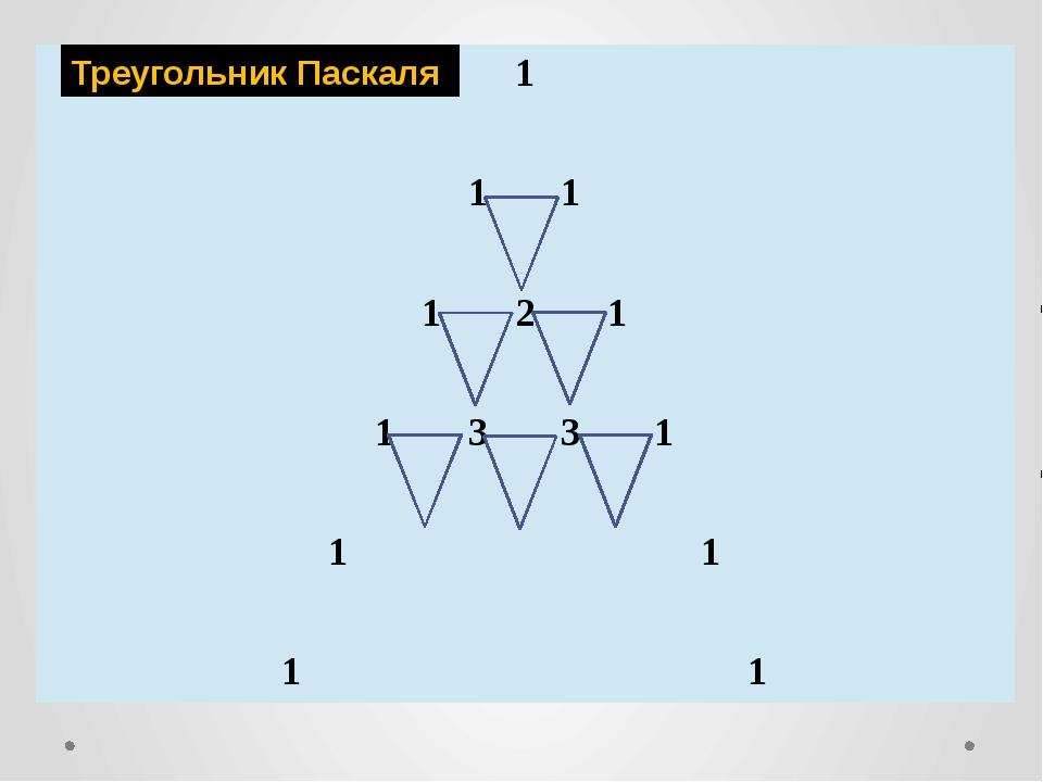 Треугольник Паскаля 1 1 1 1 2 1 1 3 3 1 1 1 1 1