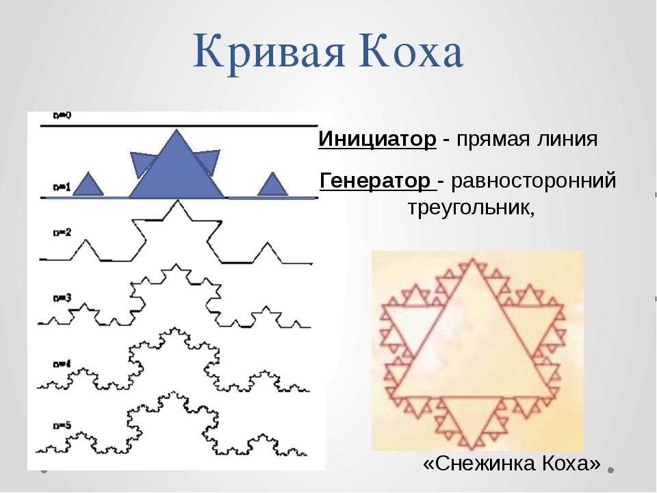 Кривая Коха Инициатор - прямая линия Генератор - равносторонний треугольник,...