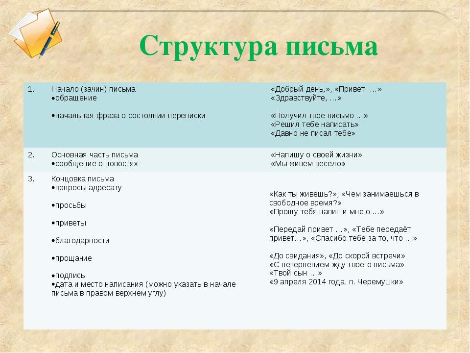 Структура письма 1.Начало (зачин) письма обращение  начальная фраза о состо...