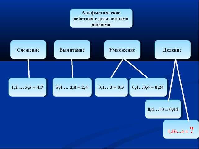 Арифметические действия с десятичными дробями Сложение Вычитание Умножение Де...