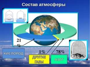* 1% 78% 21% Состав атмосферы