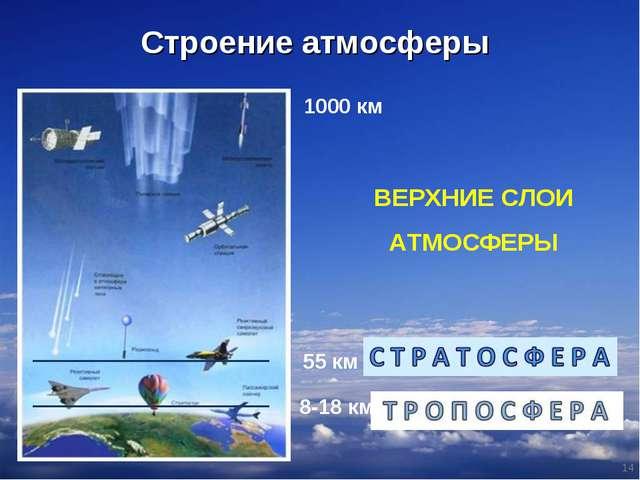 1000 км * Строение атмосферы 55 км 8-18 км ВЕРХНИЕ СЛОИ АТМОСФЕРЫ