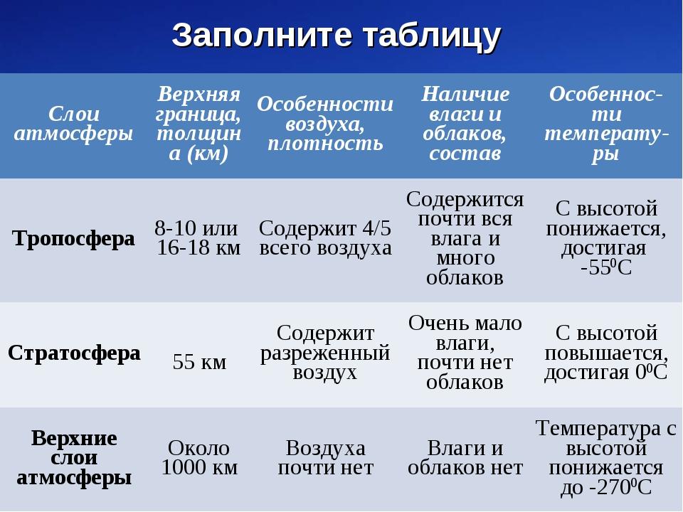 * Заполните таблицу Слои атмосферы Верхняя граница (км) Особенности воздуха...