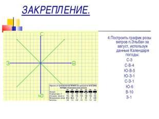 ЗАКРЕПЛЕНИЕ. 4.Построить график розы ветров п.Эльбан за август, используя дан