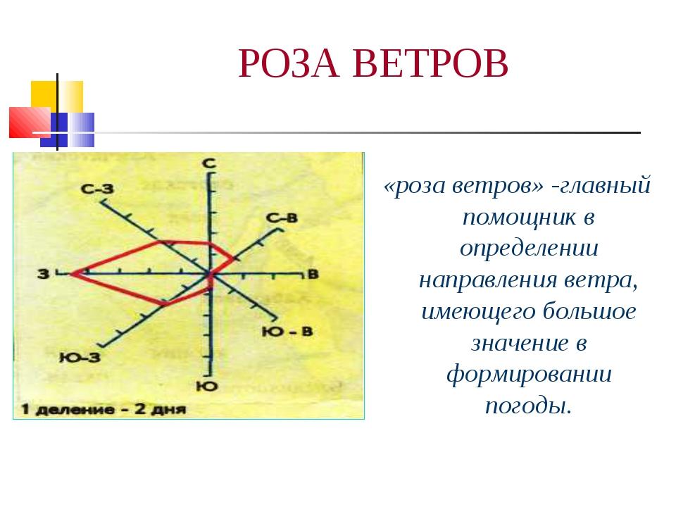 РОЗА ВЕТРОВ «роза ветров» -главный помощник в определении направления ветра,...