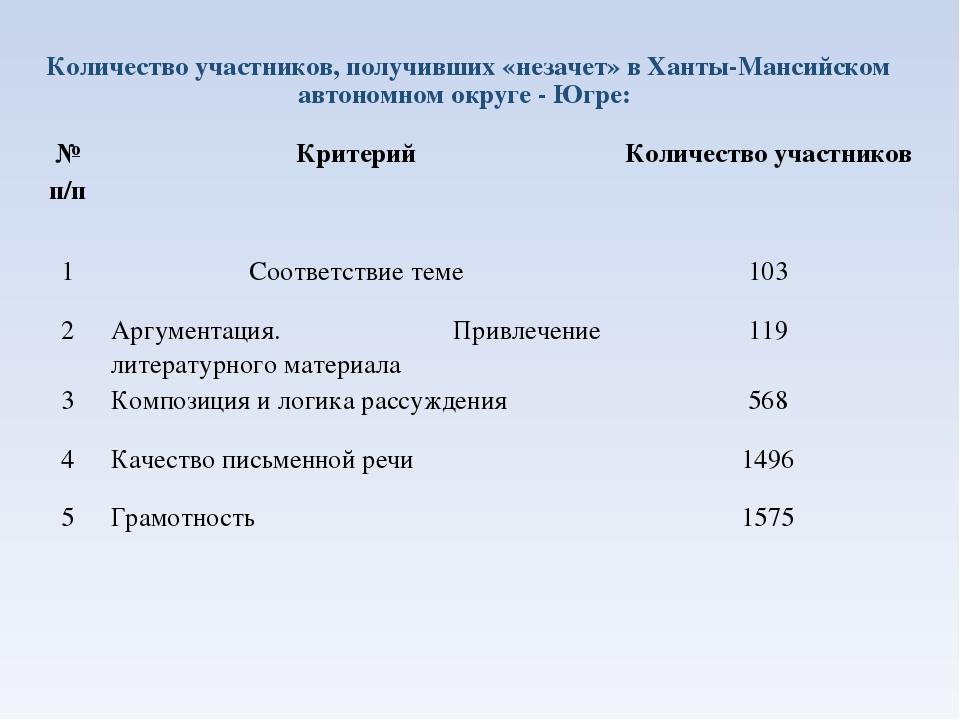 Количество участников, получивших «незачет» в Ханты-Мансийском автономном окр...