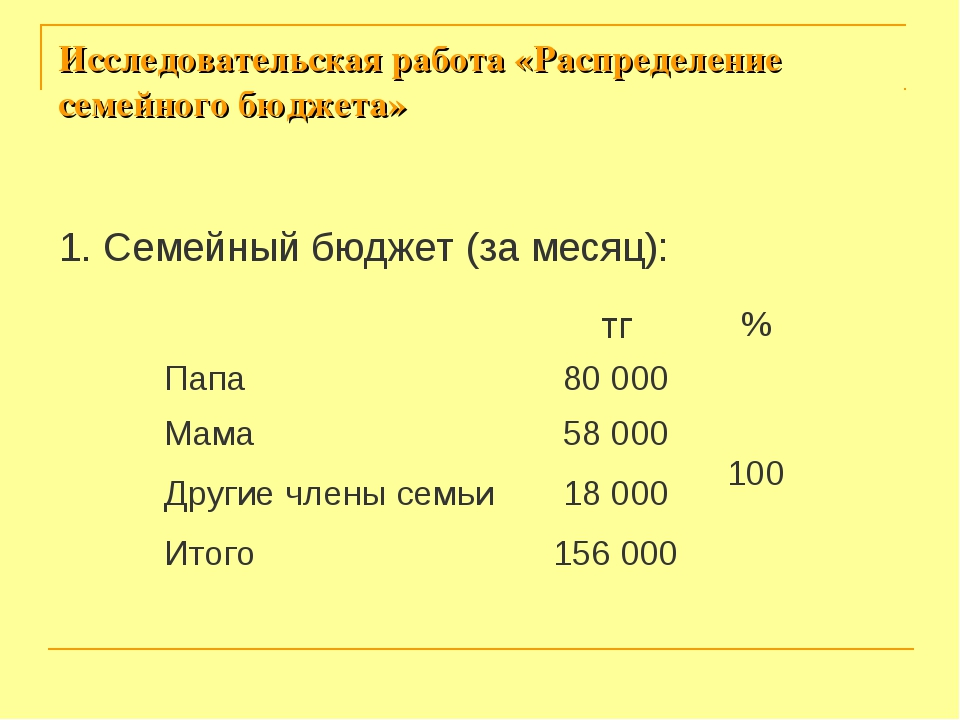 Исследовательская работа «Распределение семейного бюджета» 1. Семейный бюджет...
