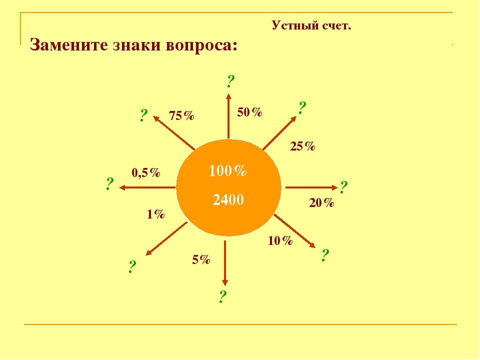 Устный счет. Замените знаки вопроса: 100% 2400 75% 50% 25% 20% 10% 5% 1% 0,5...