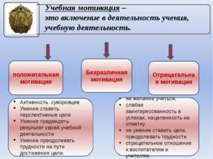 Учебная мотивация – это включение в деятельность учения, учебную деятельность