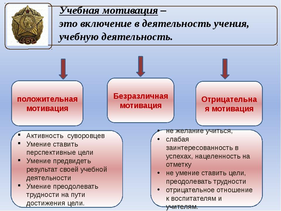 Учебная мотивация – это включение в деятельность учения, учебную деятельность...