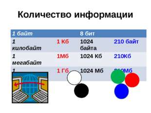 Количество информации 1байт 8 бит 1 килобайт 1 Кб 1024 байта 210байт 1 мегаба