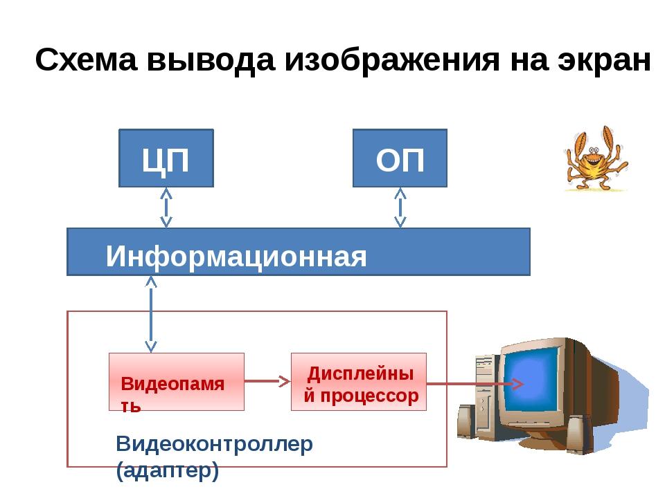 Схема вывода изображения на экран ЦП ОП Информационная магистраль Видеопамят...