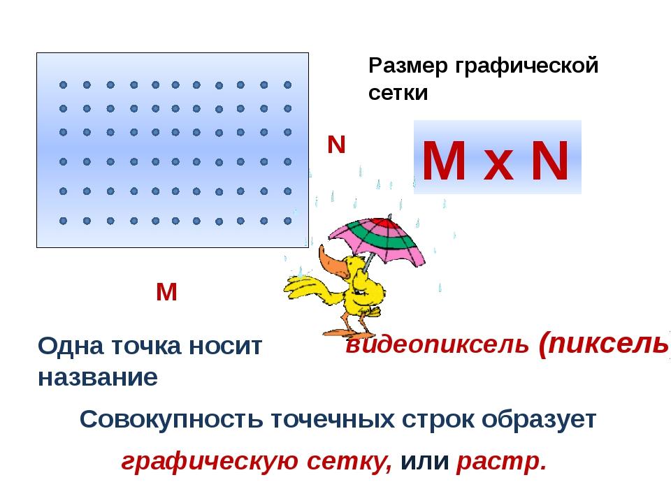 Одна точка носит название Совокупность точечных строк образует M x N Размер г...