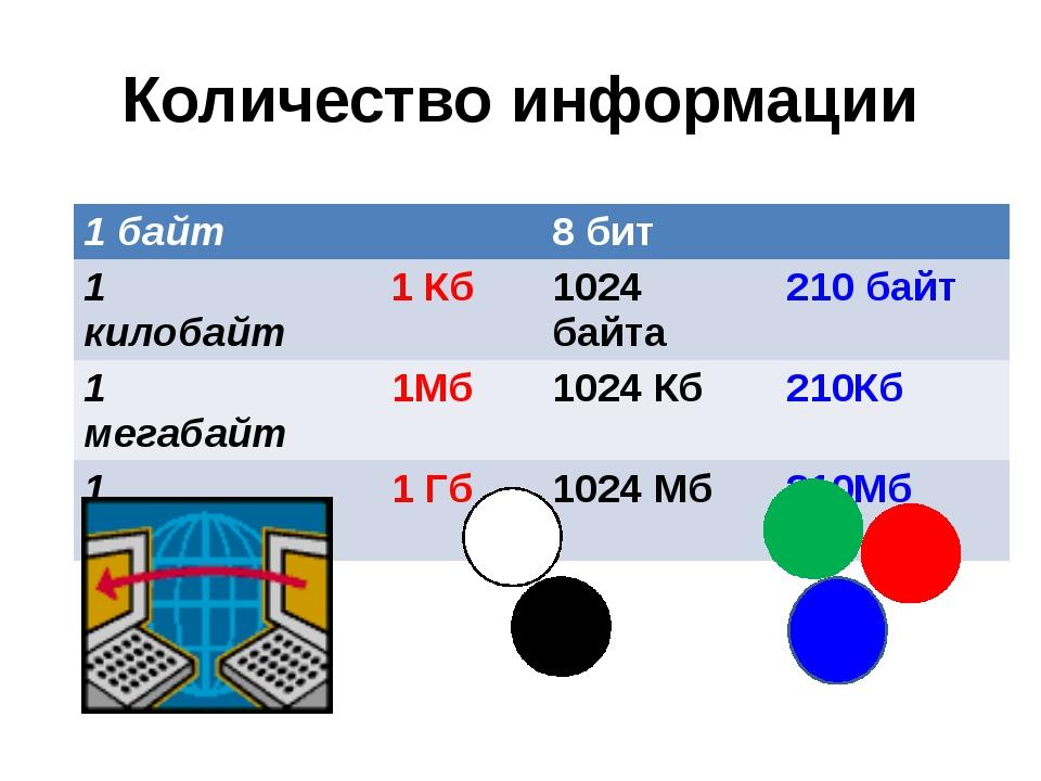 Количество информации 1байт 8 бит 1 килобайт 1 Кб 1024 байта 210байт 1 мегаба...