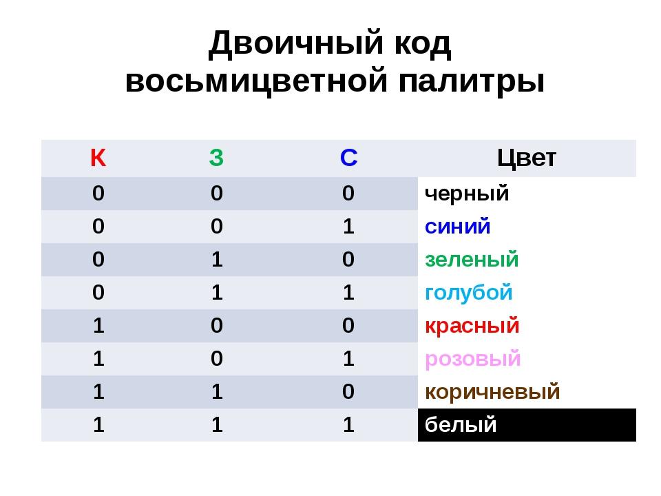 Двоичный код восьмицветной палитры К З С Цвет 0 0 0 черный 0 0 1 синий 0 1 0...