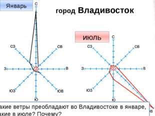 Роза ветров город Владивосток Январь июль Какие ветры преобладают во Владивос