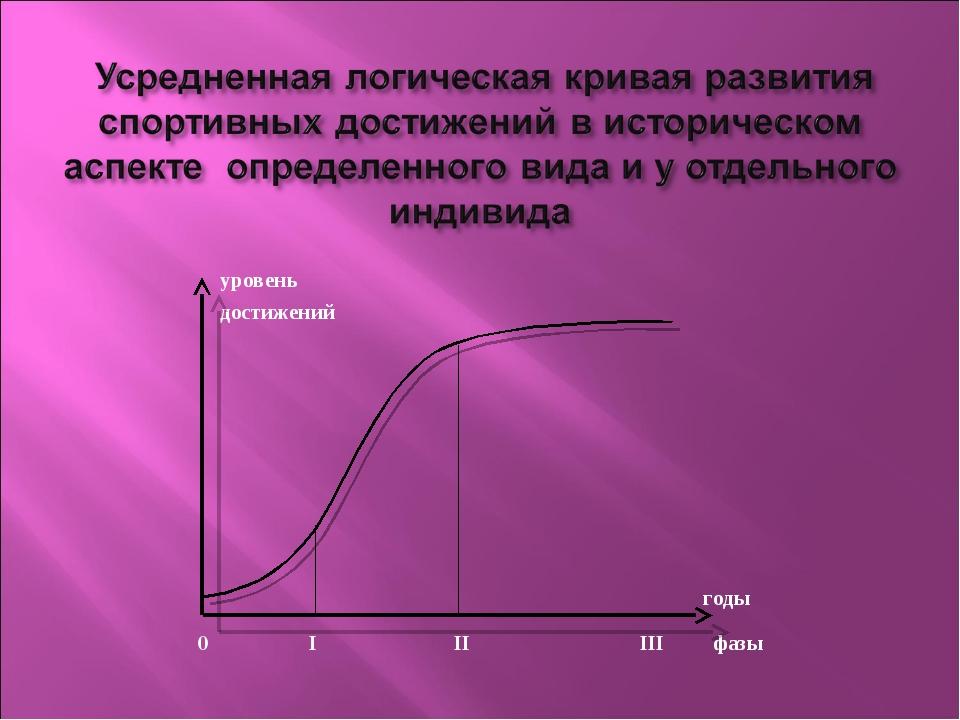 уровень достижений годы 0 I II III фазы