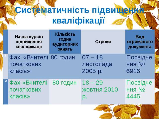 Систематичність підвищення кваліфікації  Назва курсів підвищення кваліфікаці...