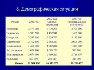8. Демографическая ситуация Регион2000 год2002 год (данные переписи)2005 г