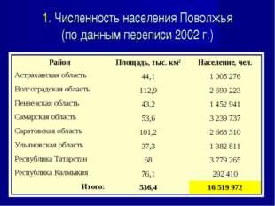 1. Численность населения Поволжья (по данным переписи 2002 г.) РайонПлощадь,