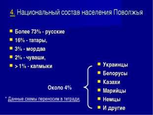 4. Национальный состав населения Поволжья Более 73% - русские 16% - татары, 3