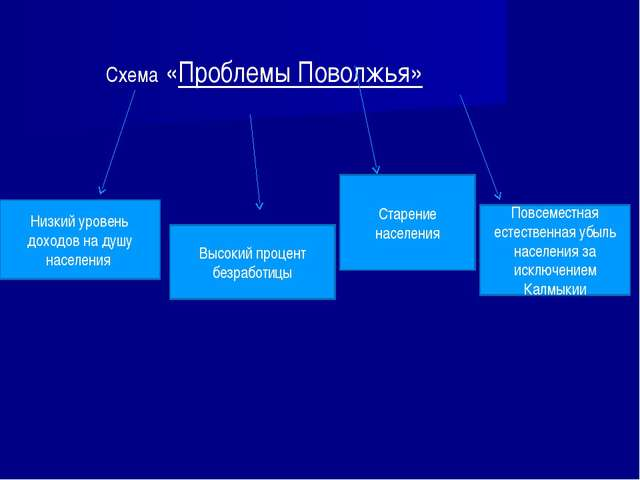 Схема «Проблемы Поволжья» Низкий уровень доходов на душу населения Высокий пр...