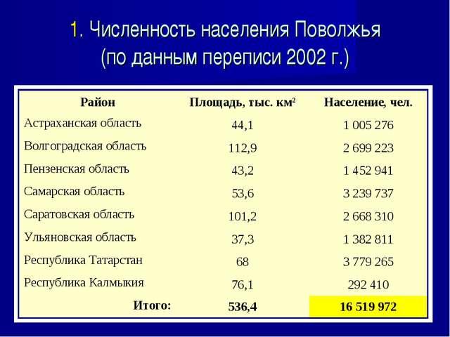1. Численность населения Поволжья (по данным переписи 2002 г.) РайонПлощадь,...