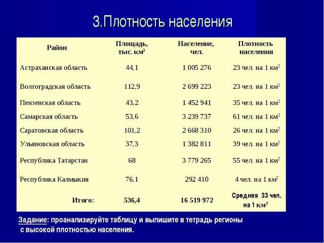 3.Плотность населения Задание: проанализируйте таблицу и выпишите в тетрадь р...