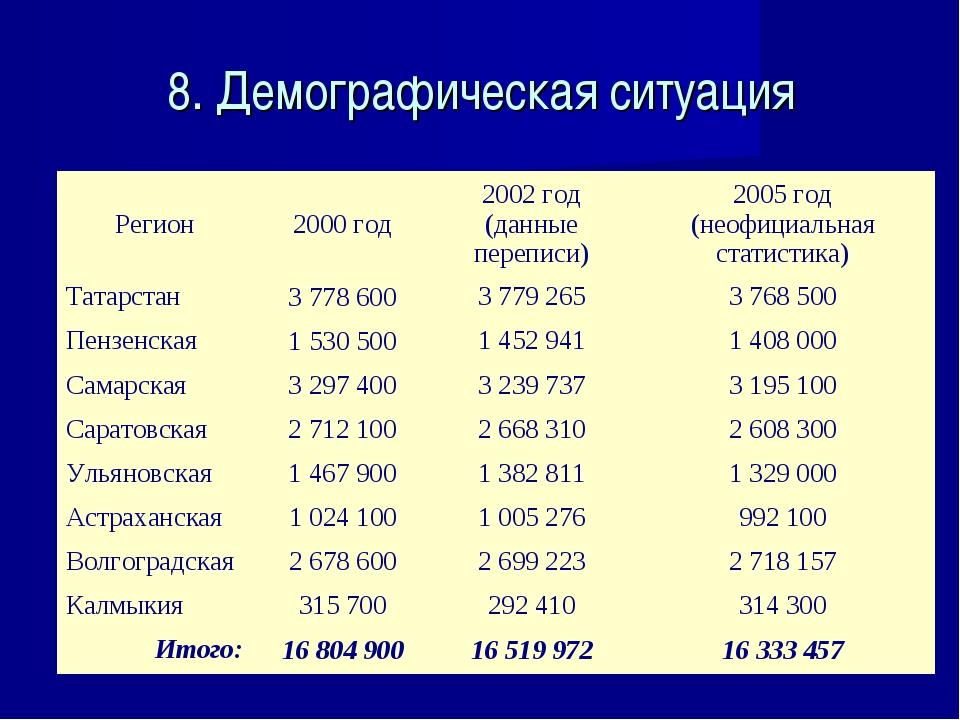 8. Демографическая ситуация Регион2000 год2002 год (данные переписи)2005 г...