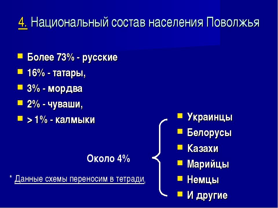 4. Национальный состав населения Поволжья Более 73% - русские 16% - татары, 3...