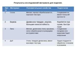 Результаты исследований материала для изделия. №п/п Материал Положительные св