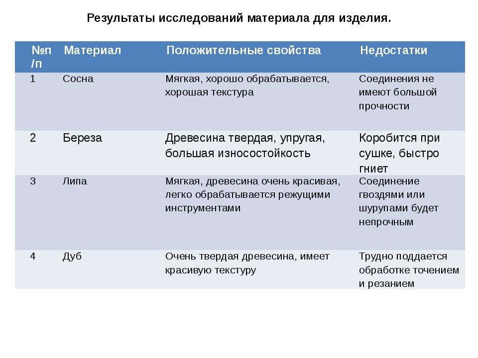 Результаты исследований материала для изделия. №п/п Материал Положительные св...