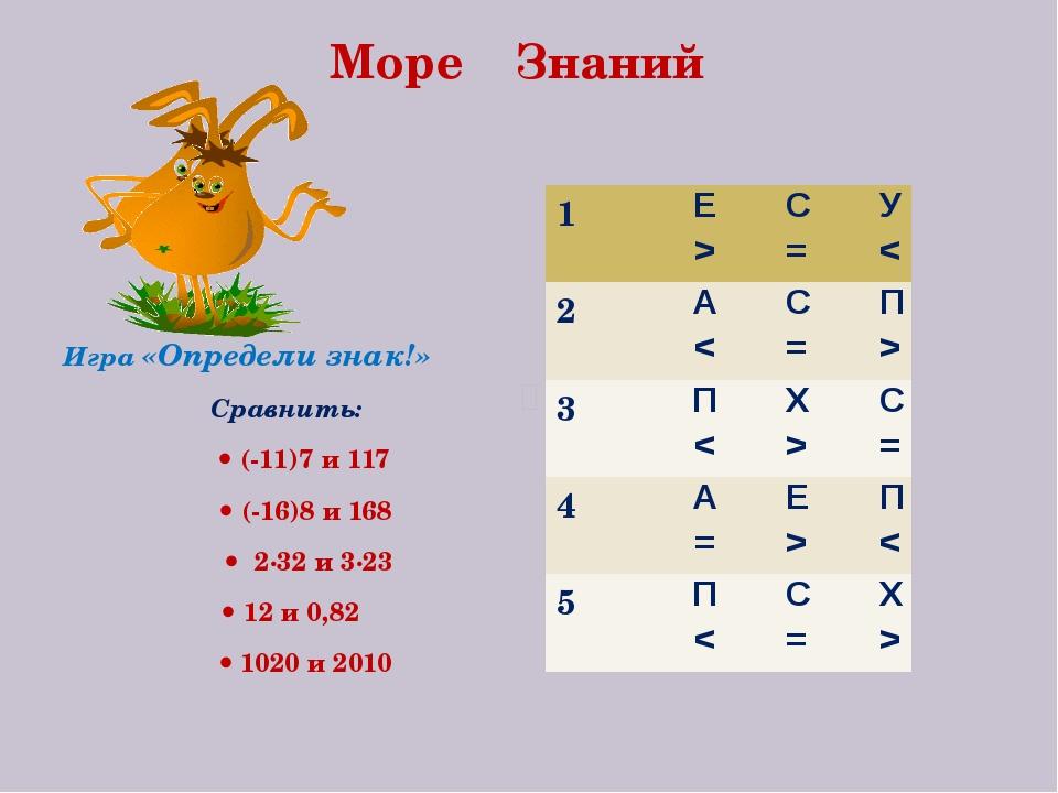 Море Знаний Игра «Определи знак!» Сравнить:  (-11)7 и 117  (-16)8 и 168  2...