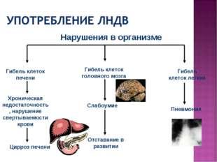 Гибель клеток печени Хроническая недостаточность, нарушение свертываемости кр