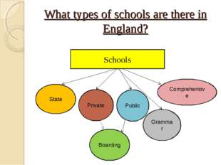 What types of schools are there in England? Schools State Private Public Comp